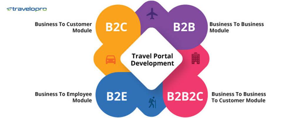 Web Portals B2C   B2B   B2E